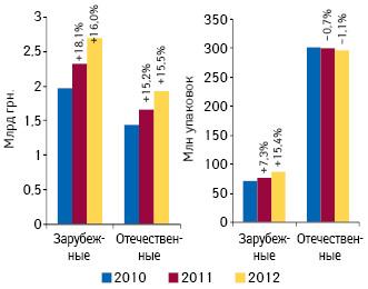 Динамика объема аптечных продаж лекарственных средств, входящих вНациональный перечень иобязательный минимальный ассортимент, вразрезе зарубежного иотечественного производства вденежном инатуральном выражении поитогам 8 мес 2010–2012 гг.