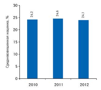 Средневзвешенная розничная наценка налекарственные средства, включенные вНациональный перечень иобязательный минимальный ассортимент, поитогам 8 мес 2010–2012 гг.