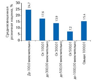 Средневзвешенная розничная наценка налекарственные средства, включенные вНациональный перечень иобязательный минимальный ассортимент, вразрезе ценовых ниш поитогам 8 мес 2012 г.