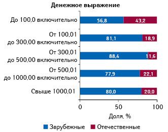 Удельный вес лекарственных средств зарубежного иотечественного производства, включенных вНациональный перечень иобязательный минимальный ассортимент, вденежном выражении вразрезе ценовых ниш поитогам 8 мес 2012 г.