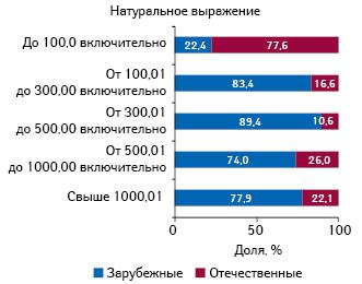 Удельный вес лекарственных средств зарубежного иотечественного производства, включенных вНациональный перечень иобязательный минимальный ассортимент, внатуральном выражении вразрезе ценовых ниш поитогам 8 мес 2012 г.