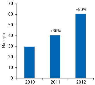 Объем аптечных продаж препаратов брэнда КРЕОН® вденежном выражении поитогам первых 8 мес 2010–2012 гг. суказанием темпов прироста*