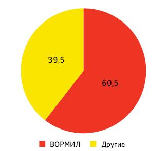 Доля ВОРМИЛА вобщем объеме аптечных продаж своей конкурентной группы (P02 «Противогельминтные средства» ) вденежном выражении поитогам 9 мес 2012 г.*