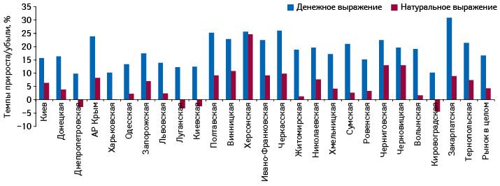 Темпы прироста/убыли объема аптечных продаж лекарственных средств вденежном инатуральном выражении поитогам 9 мес 2012 г. посравнению саналогичным периодом предыдущего года