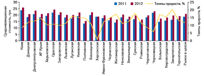 Средневзвешенная стоимость 1 упаковки лекарственных средств врегионах Украины поитогам 9 мес 2011–2012 гг., а также темпы ее прироста посравнению саналогичным периодом предыдущего года