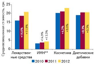 Динамика средневзвешенной стоимости 1 упаковки различных категорий товаров «аптечной корзины» поитогам 9 мес 2010–2012 гг. суказанием темпов прироста посравнению саналогичным периодом предыдущего года