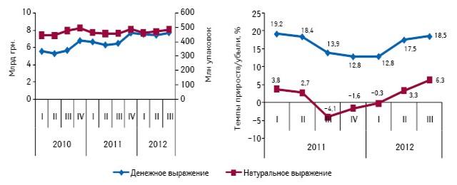 Объем аптечных продаж всех категорий товаров «аптечной корзины» вденежном инатуральном выражении поитогам I кв. 2010 г. — III кв. 2012 г., а также темпы их прироста/убыли посравнению саналогичным периодом предыдущего года