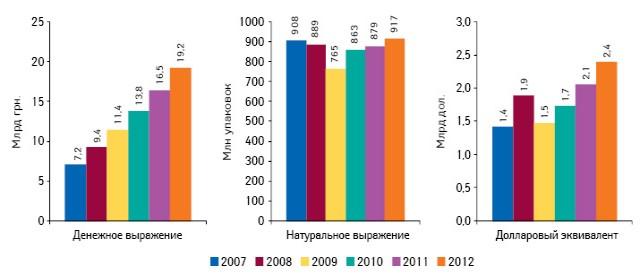 Динамика аптечных продаж лекарственных средств вденежном инатуральном выражении, а также долларовом эквиваленте поитогам 9 мес 2007–2012 гг.