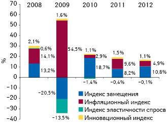 Индикаторы прироста/убыли объема аптечных продаж лекарственных средств вденежном выражении поитогам 9 мес 2008–2012 гг. посравнению саналогичным периодом предыдущего года