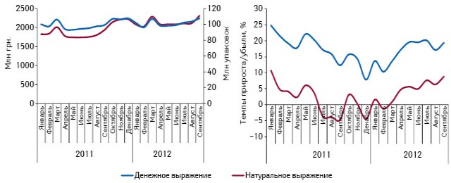 Объем аптечных продаж лекарственных средств вденежном инатуральном выражении поитогам января 2011 — сентября 2012 г., а также темпы их прироста/убыли посравнению саналогичным периодом предыдущего года