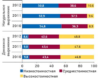 Структура аптечных продаж лекарственных средств вразрезе ценовых ниш вденежном инатуральном выражении поитогам 9 мес 2010–2012 гг.