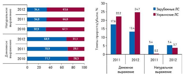 Структура аптечных продаж лекарственных средств вразрезе украинского изарубежного производства вденежном инатуральном выражении поитогам 9 мес 2010–2012 гг., а также темпы прироста их розничной реализации поитогам 9 мес 2011–2012 гг. посравнению саналогичным периодом предыдущего года