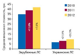 Средневзвешенная стоимость 1 упаковки лекарственных средств украинского изарубежного производства поитогам 9 мес 2010–2012 гг. суказанием темпов прироста посравнению саналогичным периодом предыдущего года