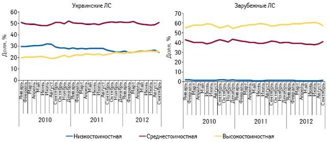 Динамика удельного веса различных ценовых ниш вобъеме аптечных продаж лекарственных средств украинского изарубежного производства вденежном выражении поитогам января 2010 — сентября 2012 г.