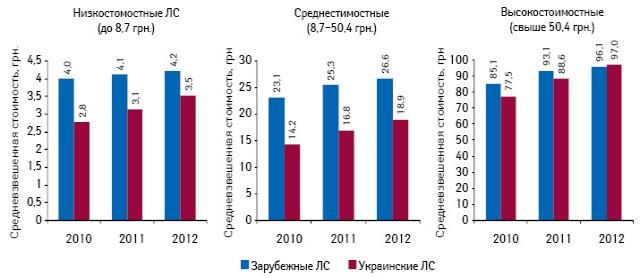 Средневзвешенная стоимость 1 упаковки лекарственных средств украинского изарубежного производства вразрезе ценовых ниш поитогам 9 мес 2010–2012 гг.