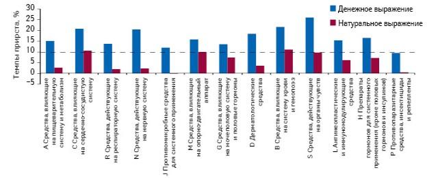 Темпы прироста/убыли объема аптечных продаж лекарственных средств вразрезе АТС-классификации 1-го уровня вденежном инатуральном выражении поитогам 9 мес 2012 г. посравнению саналогичным периодом предыдущего года (сортировка поубыванию аптечных продаж вденежном выражении)
