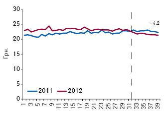 Средневзвешенная стоимость 1 упаковки лекарственных средств, подпадающих поддействие пилотного проекта, поитогам 1–39-й недели 2011–2012 гг.