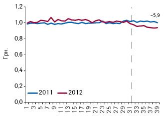 Средневзвешенная стоимость DDD для лекарственных средств, подпадающих поддействие пилотного проекта, поитогам 1–39-й недели 2011–2012 гг.