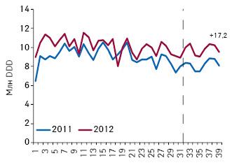 Количество потребленных DDD лекарственных средств, подпадающих поддействие пилотного проекта, поитогам 1–39-й недели 2011–2012 гг.