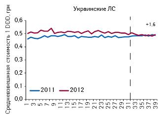 Средневзвешенная стоимость DDD лекарственных средств украинского производства, подпадающих поддействие пилотного проекта, поитогам 1–39-й недели 2011–2012 гг.