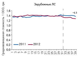 Средневзвешенная стоимость DDD лекарственных средств зарубежного производства, подпадающих поддействие пилотного проекта, поитогам 1–39-й недели 2011–2012 гг.