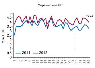 Количество потребленных DDD лекарственных средств украинского производства, подпадающих поддействие пилотного проекта, поитогам 1–39-й недели 2011–2012 гг.