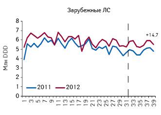 Количество потребленных DDD лекарственных средств зарубежного производства, подпадающих поддействие пилотного проекта, поитогам 1–39-й недели 2011–2012 гг.