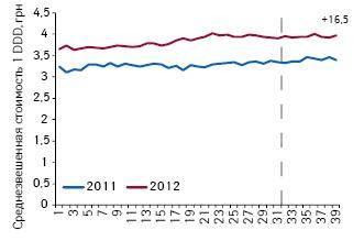 Средневзвешенная стоимость DDD оригинальных лекарственных средств из сегмента 7 международных непатентованных наименований, не подпадающих поддействие пилотного проекта, поитогам 1–39-й недели 2011–2012 гг.