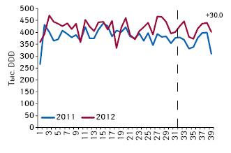 Количество потребленных DDD оригинальных лекарственных средств из сегмента 7 международных непатентованных наименований, не подпадающих поддействие пилотного проекта, поитогам 1–39-й недели 2011–2012 гг.