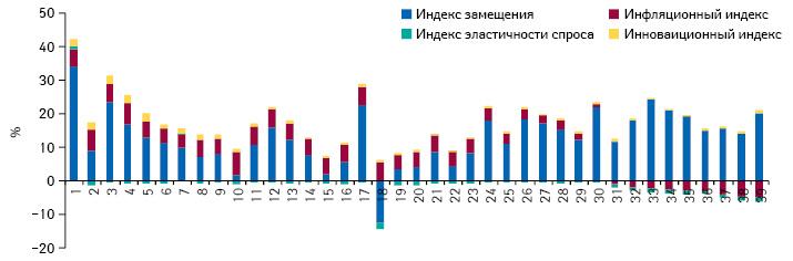 Индикаторы динамики объема аптечных продаж сегмента анализируемых 7 международных непатентованных наименований, включая оригинальные лекарственные средства, вденежном выражении поитогам 1–39-й недели 2012 г. посравнению саналогичным периодом предыдущего года