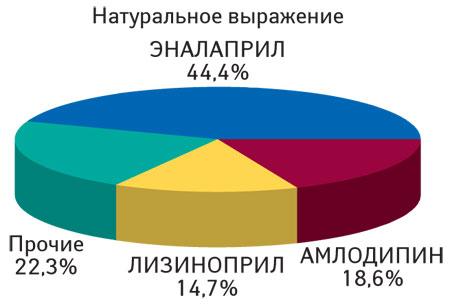 Структура продаж 7 анализируемых молекул поитогам 10* мес 2012 г. внатуральном выражении (из расчета потребленных DDD)