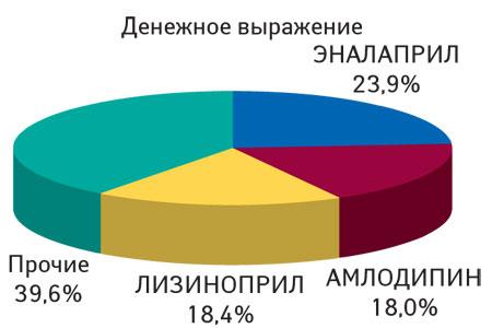 Структура продаж 7 анализируемых молекул поитогам 10* мес 2012 г. вденежном выражении