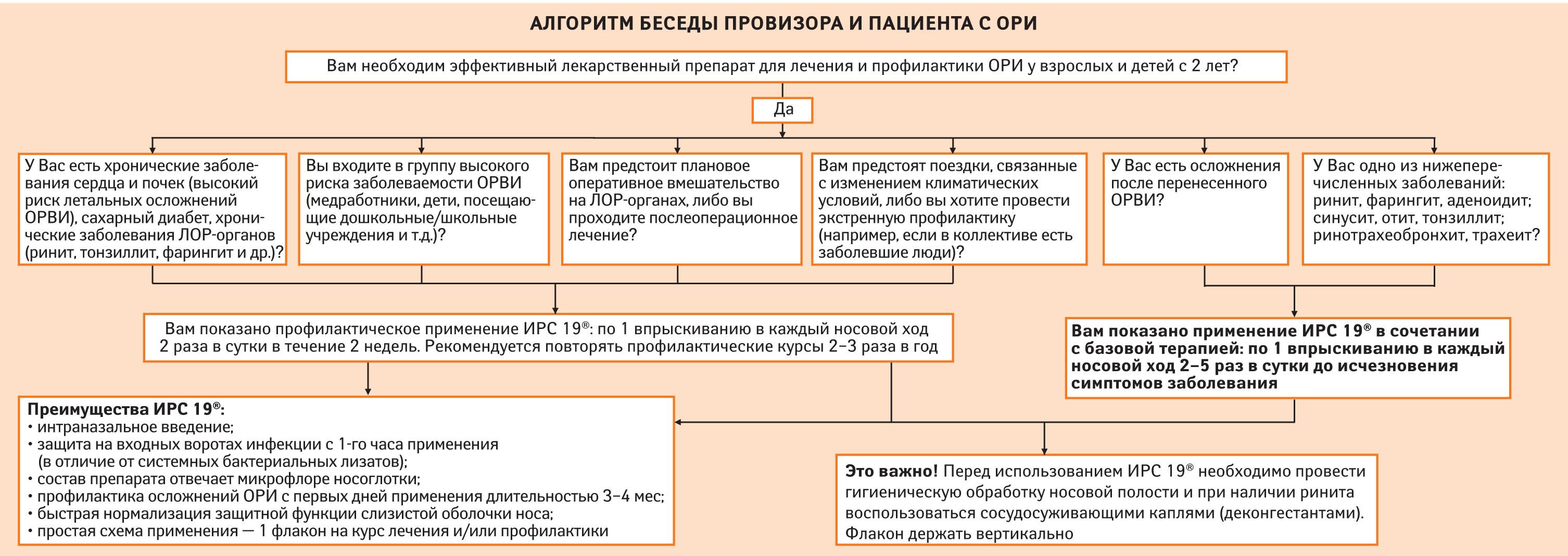 Алгоритм беседы провизора ипациента сОРВИ