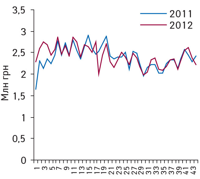 Динамика аптечных продаж препаратов эналаприла вденежном выражении поитогам 1–44-й недели 2011–2012 гг.