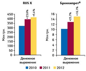 Динамика объема аптечных продаж препаратов группы R05X «Прочие комбинированные препараты, применяемые при кашле ипростудных заболеваниях» иБРОНХИПРЕТА вденежном выражении поитогам 10 мес 2010–2012 гг. суказанием прироста относительно аналогичного периода предыдущего года