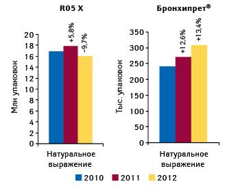 Динамика объема аптечных продаж препаратов группы R05X «Прочие комбинированные препараты, применяемые при кашле ипростудных заболеваниях» иБРОНХИПРЕТА внатуральном выражении поитогам 10 мес 2010–2012 гг. суказанием прироста/убыли относительно аналогичного периода предыдущего года