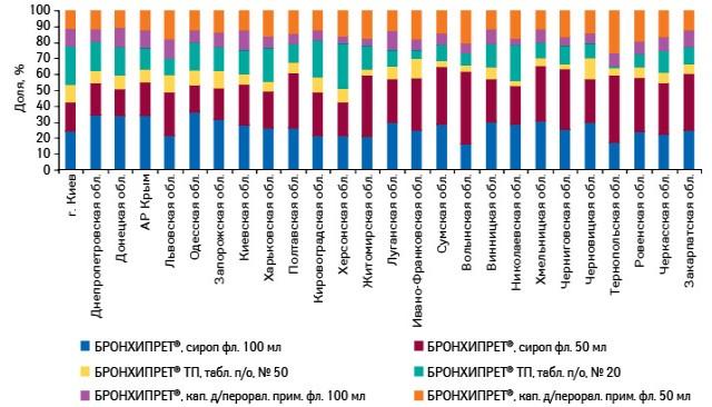 Удельный вес различных форм выпуска БРОНХИПРЕТА вобщем объеме его аптечных продаж внатуральном выражении вразрезе регионов Украины поитогам 10 мес 2012 г.