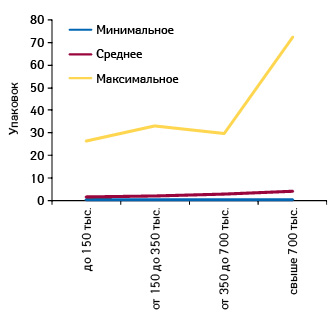 Минимальное, среднее имаксимальное количество проданных упаковок БРОНХИПРЕТА вразличных ТТ, сгруппированных пофинансовым характеристикам, воктябре 2012 г.