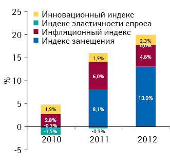 Индикаторы изменения объема аптечных продаж лекарственных средств вденежном выражении поитогам октября 2010–2012гг. посравнению саналогичным периодом предыдущего года