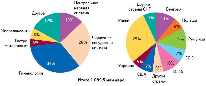 Структура продаж «Рихтер Гедеон» пофармакотерапевтическим  игеографическим направлениям, 2011 г.