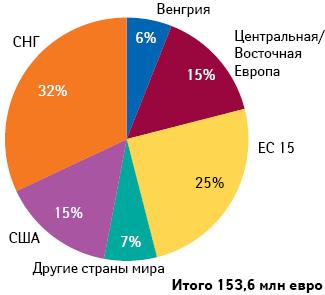 Географическое распределение экспортных продаж препаратов гинекологической номенклатуры (I полугодие 2012 г.)