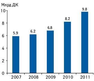 Динамика объема экспортных продаж «Ново Нордиск» IО