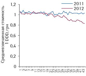 Средневзвешенная стоимость 1 DDD препаратов амлодипина поитогам 1–44-й недели 2011–2012 гг.
