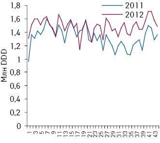 Динамика аптечных продаж препаратов лизиноприла внатуральном выражении (из расчета потребленных DDD) поитогам 1–44-й недели 2011–2012 гг.