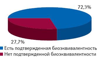 Структура продаж препаратов амлодипина внатуральном выражении (DDD) вразрезе статуса наличия доказанной биоэквивалентности поитогам 10 мес 2012 г.