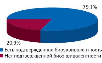 Структура продаж препаратов амлодипина вденежном выражении (DDD) вразрезе статуса наличия доказанной биоэквивалентности поитогам 10 мес 2012 г.