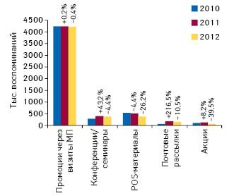 Динамика воспоминаний специалистов здравоохранения о различных видах промоции лекарственных средств поитогам 9 мес 2010–2012 гг., а также темпы их прироста/убыли посравнению саналогичным периодом предыдущего года