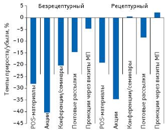Темпы прироста/убыли количества воспоминаний специалистов здравоохранения о различных видах промоции лекарственных средств вразрезе рецептурного статуса поитогам 9 мес 2012 г. посравнению саналогичным периодом предыдущего года