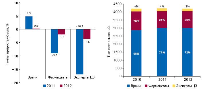 Динамика воспоминаний специалистов здравоохранения о промоции лекарственных средств посредством визитов МП суказанием их удельного веса поитогам 9 мес 2010–2012 гг., а также темпы прироста/убыли поитогам 9 мес 2011–2012 гг. посравнению саналогичным периодом предыдущего года