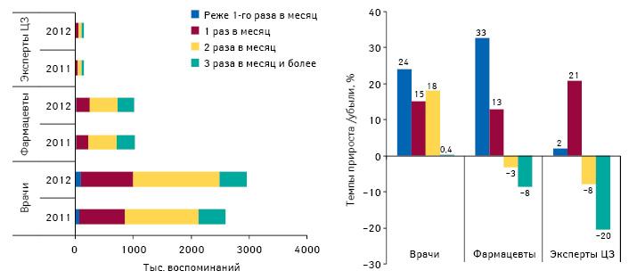 Структура воспоминаний специалистов здравоохранения о промоциях лекарственных средств взависимости от частоты визитов МП поитогам 9 мес 2011-2012 гг., а также темпы прироста/убыли их воспоминаний поитогам 9 мес 2012 г. посравнению саналогичным периодом предыдущего года